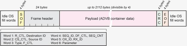 ADVB frame details