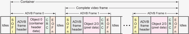 Relationship of container to video frames and ADVB frames