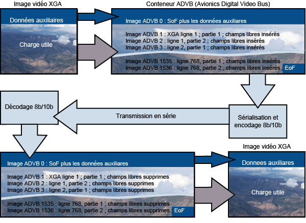 Transmission ARINC 818 d'une image vidéo XGA en RVB 24 bits