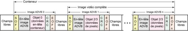 Relation du conteneur avec les images vidéo et les images ADVB