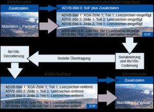 Übertragung eines XGA-Videobildes mit 24-Bit-RGB über ARINC 818