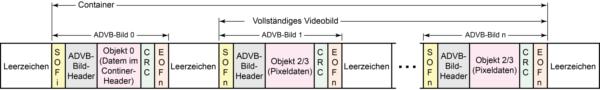 Der Container und sein Zusammenhang mit Videobild und ADV-Bildern